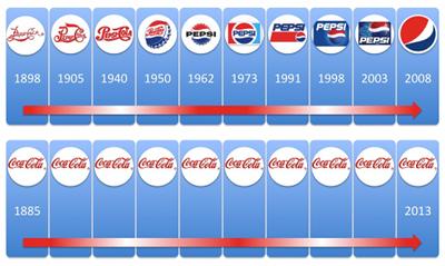 Pepsi History Timeline Related Keywords & Suggestions - Pepsi